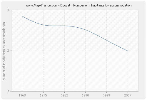Douzat : Number of inhabitants by accommodation