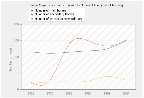 Écuras : Evolution of the types of housing
