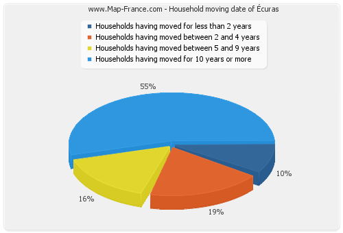 Household moving date of Écuras
