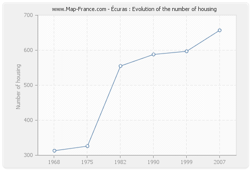Écuras : Evolution of the number of housing