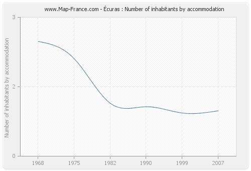 Écuras : Number of inhabitants by accommodation