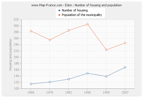 Édon : Number of housing and population