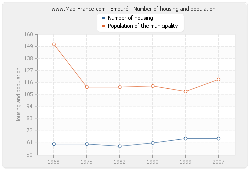 Empuré : Number of housing and population