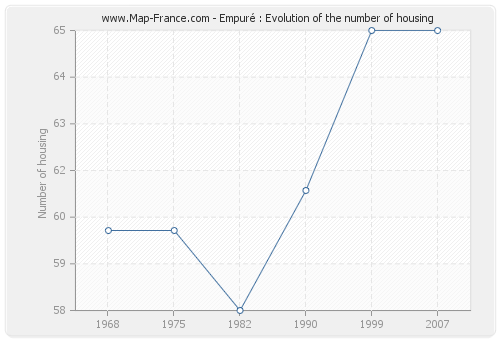 Empuré : Evolution of the number of housing