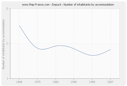 Empuré : Number of inhabitants by accommodation