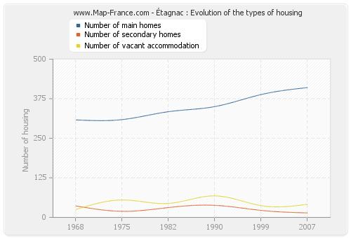 Étagnac : Evolution of the types of housing