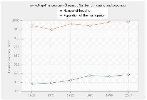 Étagnac : Number of housing and population