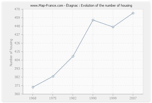 Étagnac : Evolution of the number of housing