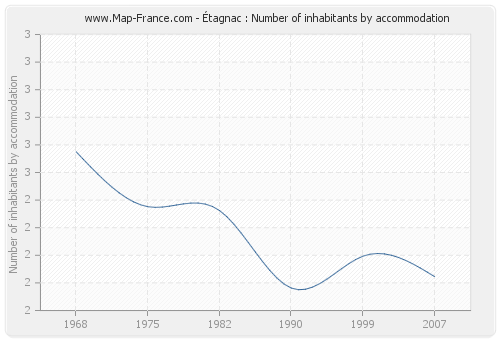 Étagnac : Number of inhabitants by accommodation