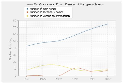 Étriac : Evolution of the types of housing
