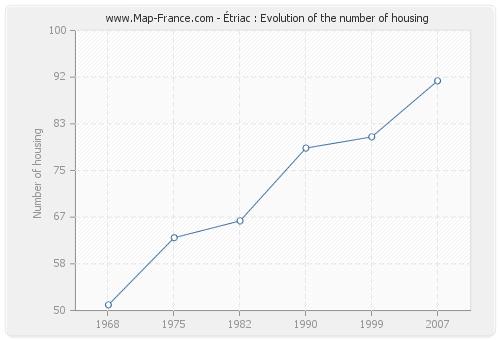 Étriac : Evolution of the number of housing