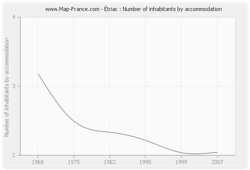 Étriac : Number of inhabitants by accommodation