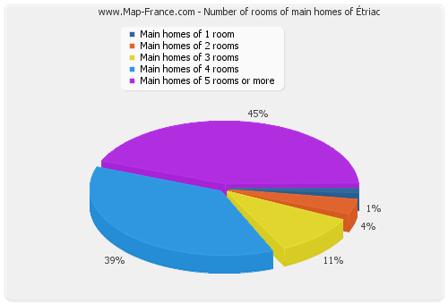 Number of rooms of main homes of Étriac