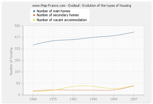 Exideuil : Evolution of the types of housing