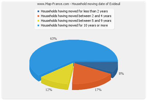 Household moving date of Exideuil