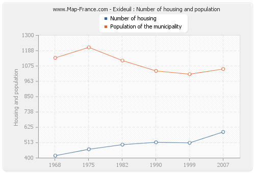 Exideuil : Number of housing and population