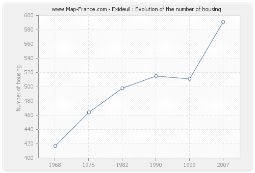 Exideuil : Evolution of the number of housing