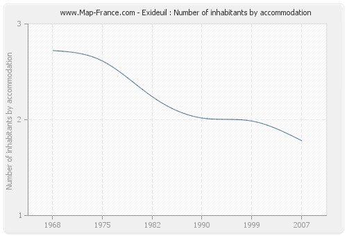 Exideuil : Number of inhabitants by accommodation
