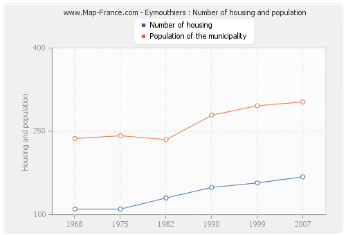 Eymouthiers : Number of housing and population