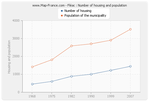 Fléac : Number of housing and population