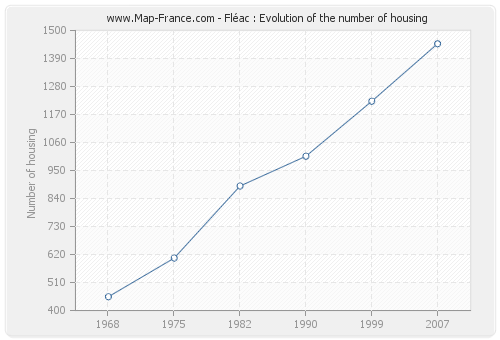 Fléac : Evolution of the number of housing