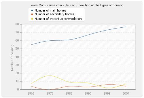 Fleurac : Evolution of the types of housing