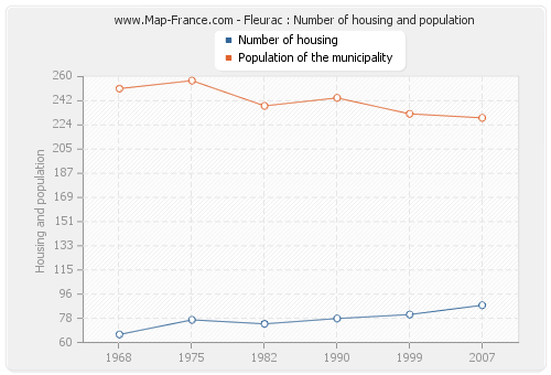Fleurac : Number of housing and population