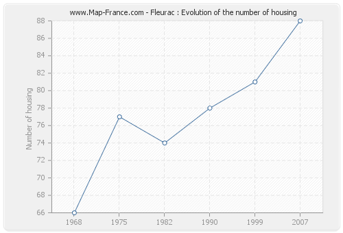 Fleurac : Evolution of the number of housing