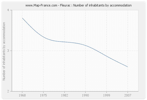 Fleurac : Number of inhabitants by accommodation