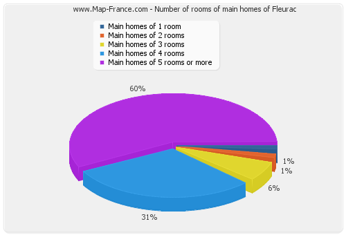 Number of rooms of main homes of Fleurac