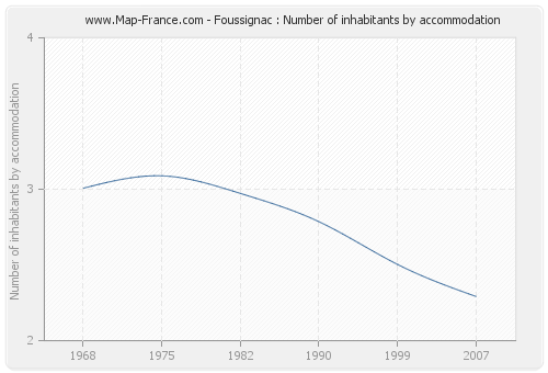 Foussignac : Number of inhabitants by accommodation