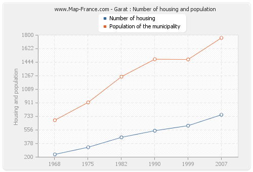 Garat : Number of housing and population