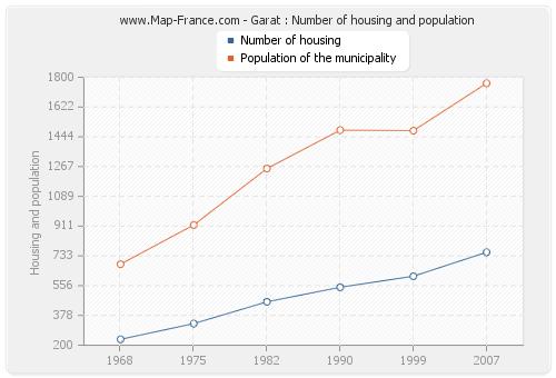 Garat : Number of housing and population