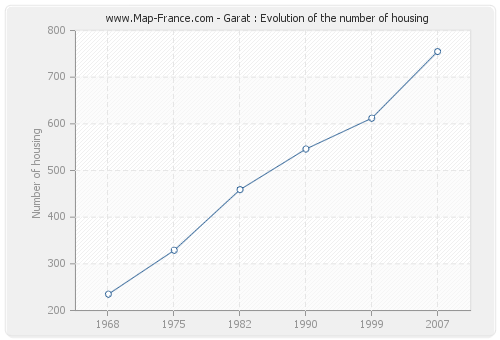 Garat : Evolution of the number of housing