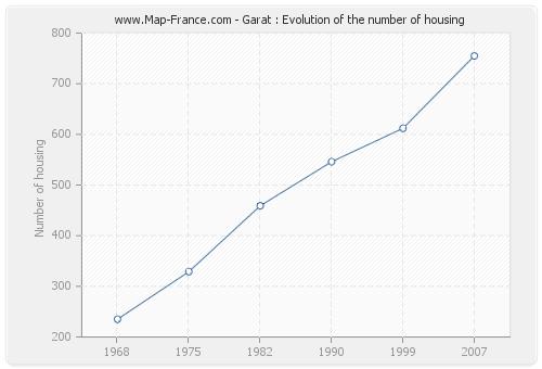 Garat : Evolution of the number of housing