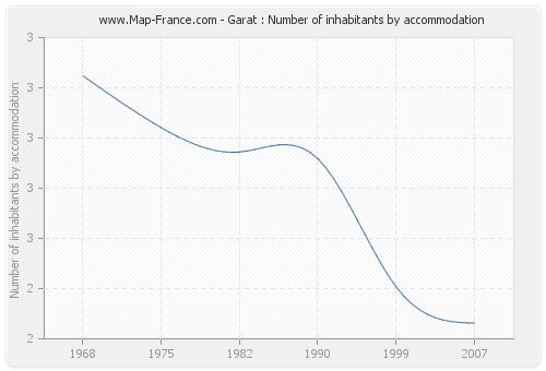 Garat : Number of inhabitants by accommodation
