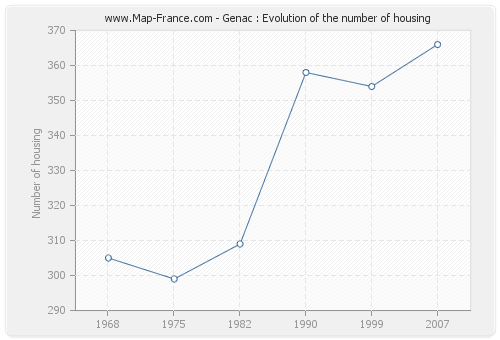 Genac : Evolution of the number of housing
