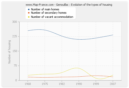 Genouillac : Evolution of the types of housing