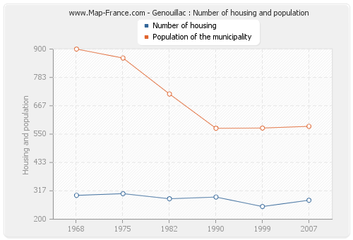 Genouillac : Number of housing and population
