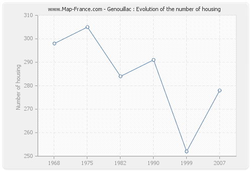 Genouillac : Evolution of the number of housing
