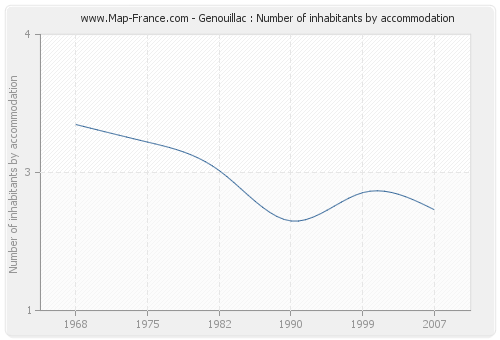 Genouillac : Number of inhabitants by accommodation