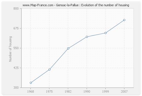 Gensac-la-Pallue : Evolution of the number of housing