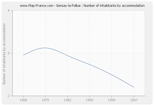 Gensac-la-Pallue : Number of inhabitants by accommodation