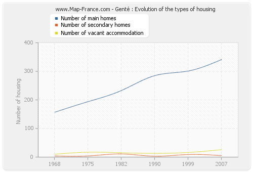 Genté : Evolution of the types of housing
