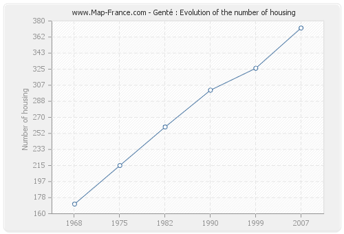 Genté : Evolution of the number of housing