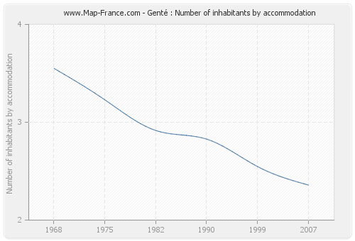 Genté : Number of inhabitants by accommodation