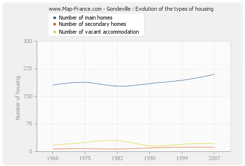Gondeville : Evolution of the types of housing