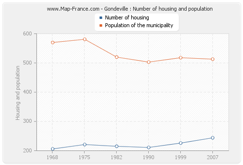 Gondeville : Number of housing and population