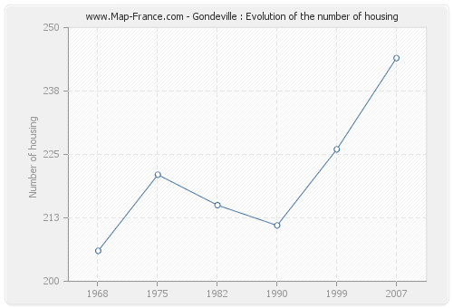 Gondeville : Evolution of the number of housing