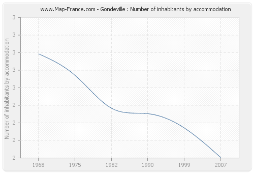 Gondeville : Number of inhabitants by accommodation